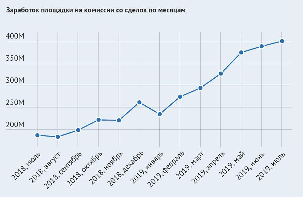 Сколько зарабатывает гидра по месяцам